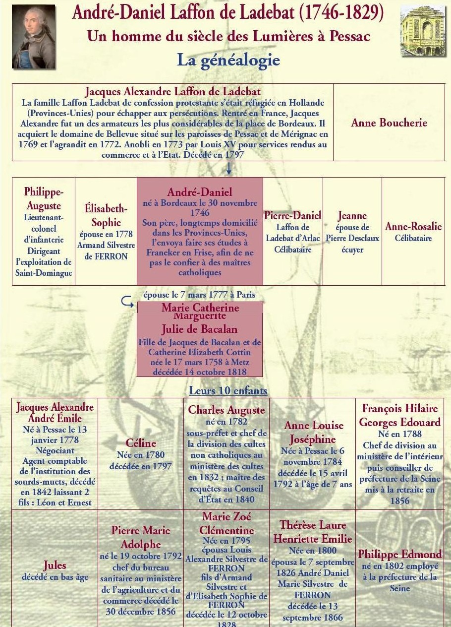 Généalogie agnatique : ascendance paternelle
